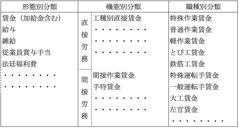 労務費の分類