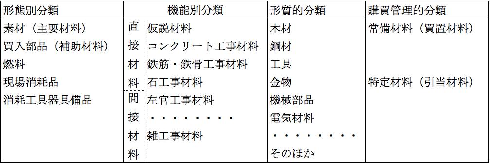 材料(材料貯蔵品)の分類