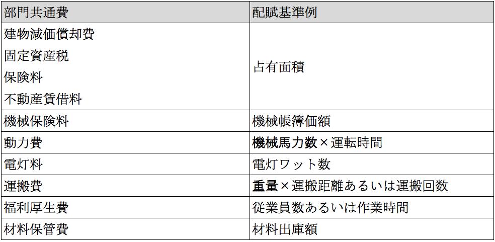 部共通費の配賦基準例