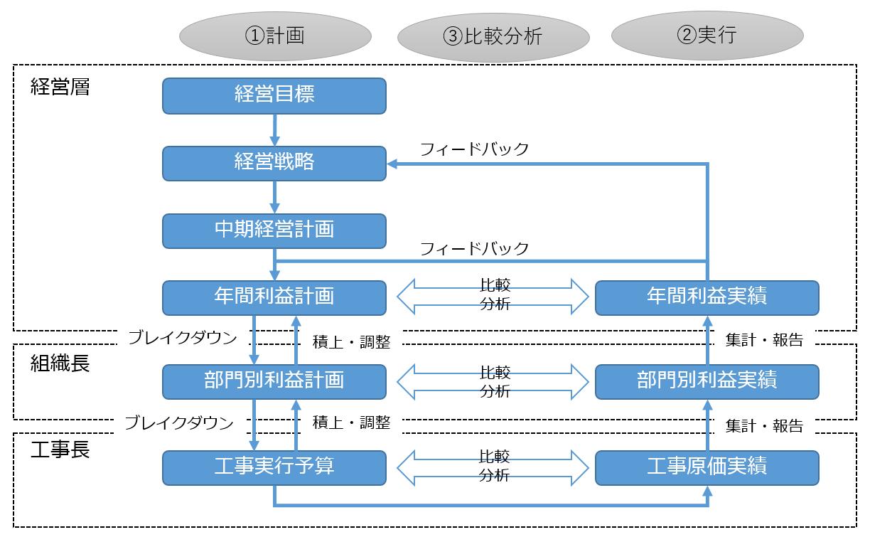 管理会計サイクル